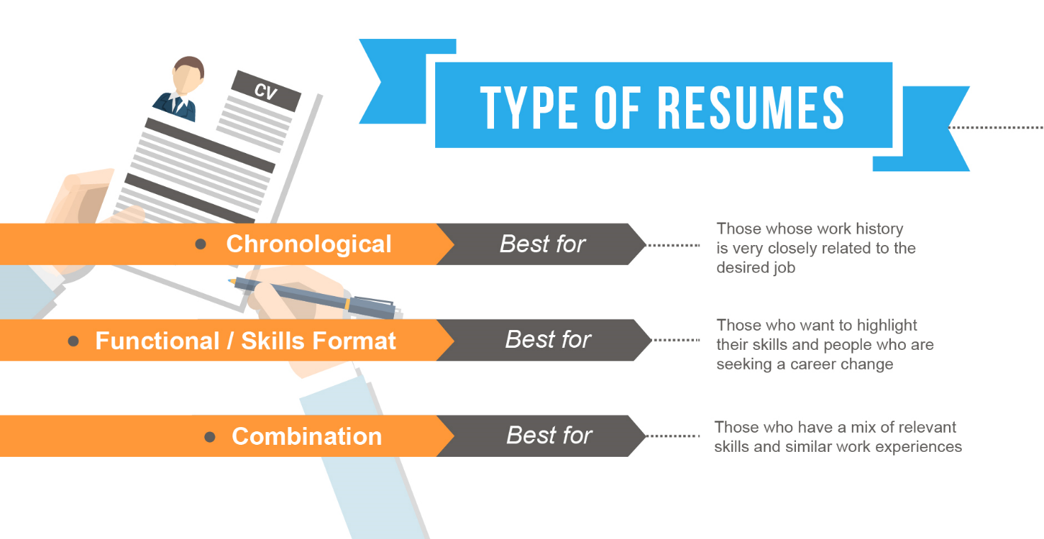 What Defines A Perfect Resume Outline Skillroads Com
